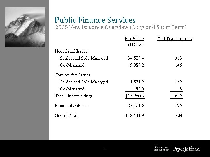Public Finance Services 2005 New Issuance Overview (Long and Short Term) Par Value #
