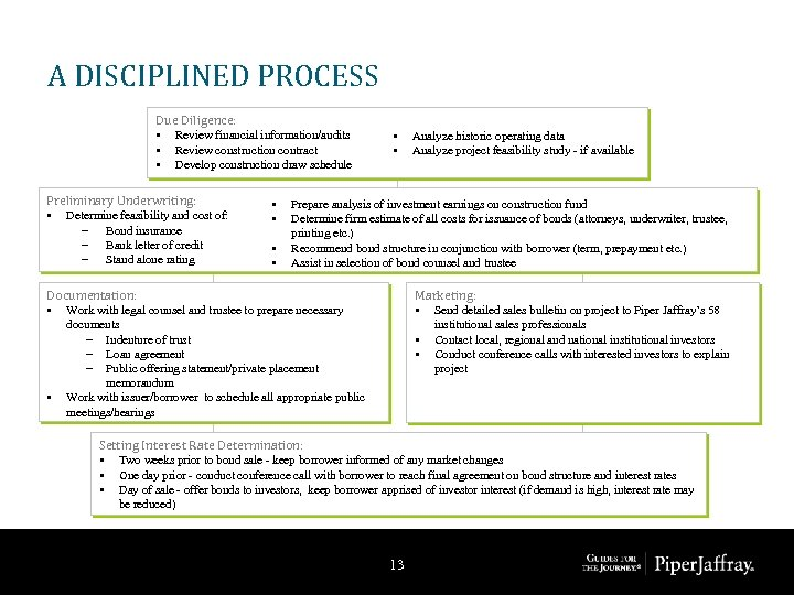 A DISCIPLINED PROCESS Due Diligence: • Review financial information/audits • Review construction contract •