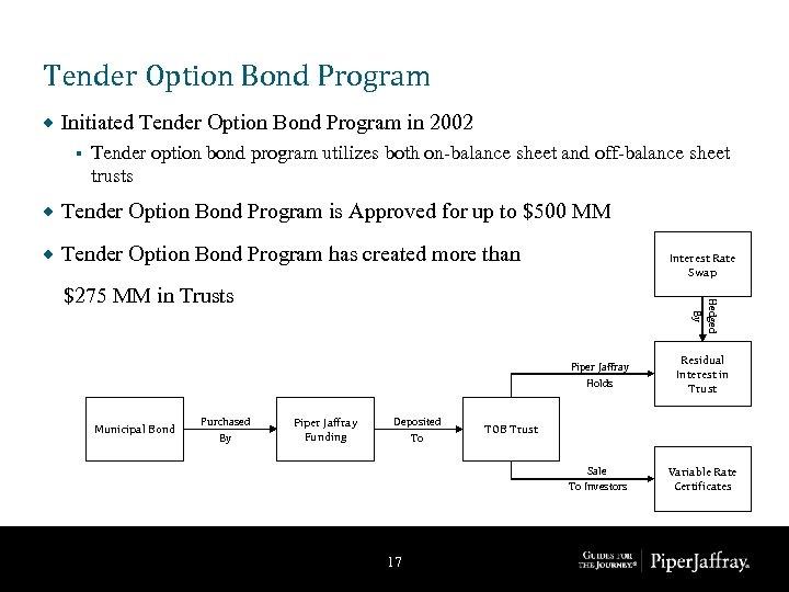 Tender Option Bond Program ® Initiated Tender Option Bond Program in 2002 § Tender