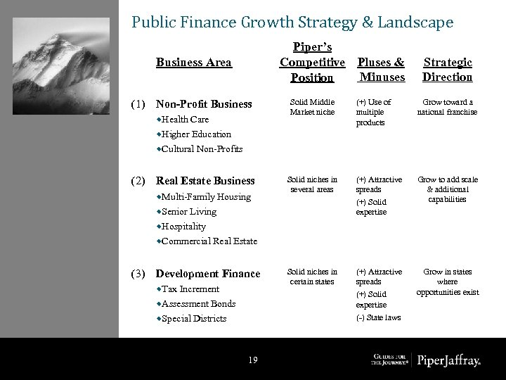 Public Finance Growth Strategy & Landscape Piper's Competitive Pluses & Minuses Position Business Area
