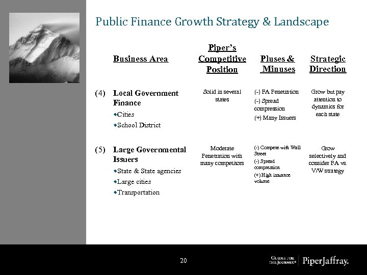Public Finance Growth Strategy & Landscape Piper's Competitive Position Business Area (4) Strategic Direction
