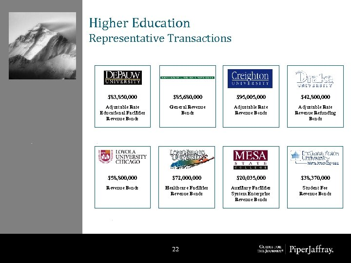 Higher Education Representative Transactions $83, 850, 000 $85, 680, 000 $95, 000 $42, 800,