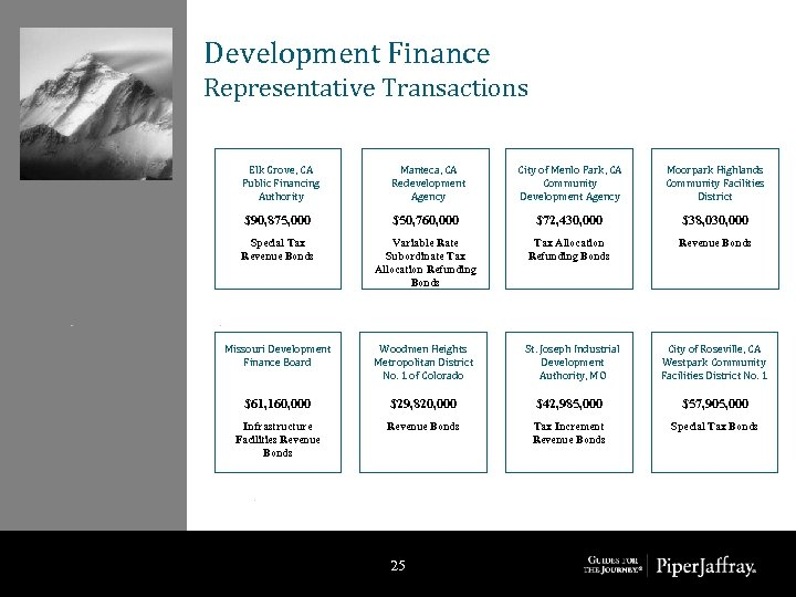 Development Finance Representative Transactions Elk Grove, CA Public Financing Authority Manteca, CA Redevelopment Agency