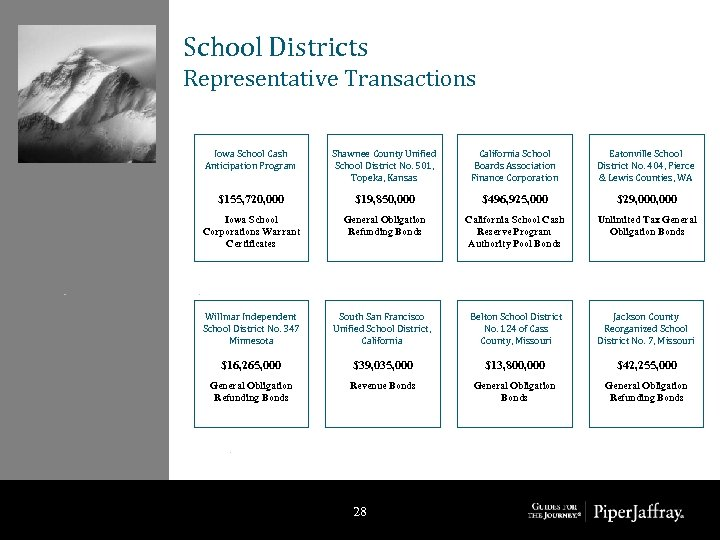 School Districts Representative Transactions Iowa School Cash Anticipation Program Shawnee County Unified School District