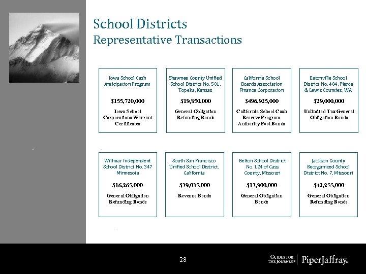 School Districts Representative Transactions Iowa School Cash Anticipation Program Shawnee County Unified School District