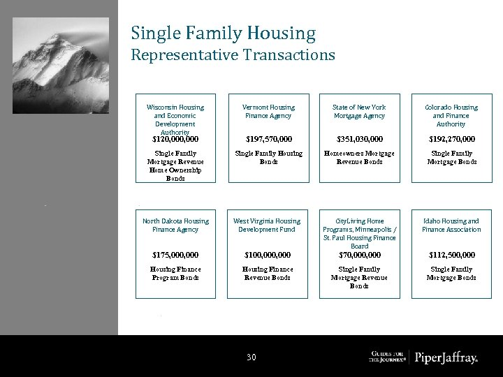 Single Family Housing Representative Transactions Wisconsin Housing and Economic Development Authority Vermont Housing Finance