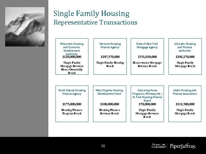 Single Family Housing Representative Transactions Wisconsin Housing and Economic Development Authority Vermont Housing Finance