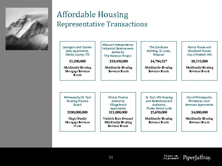 Affordable Housing Representative Transactions Lexington and Charter Oaks Apartments, Shelby County, TN Missouri Independence