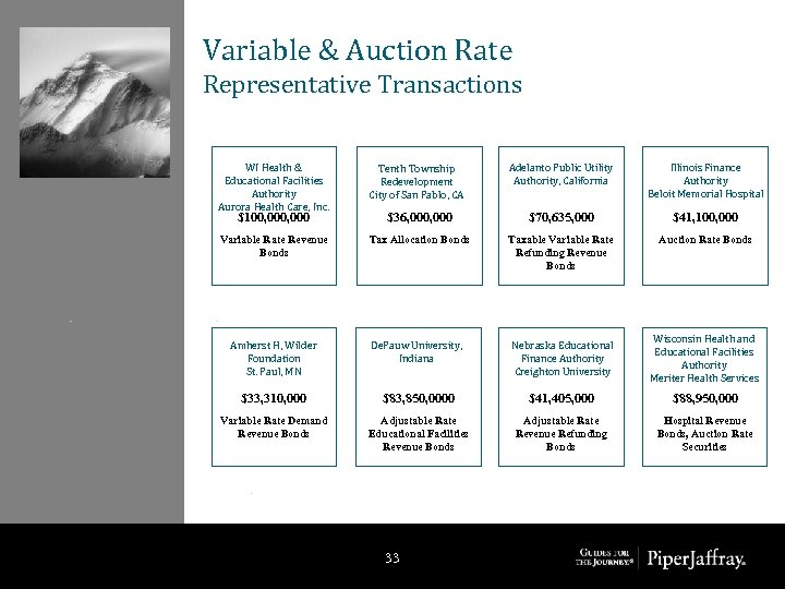 Variable & Auction Rate Representative Transactions WI Health & Educational Facilities Authority Aurora Health