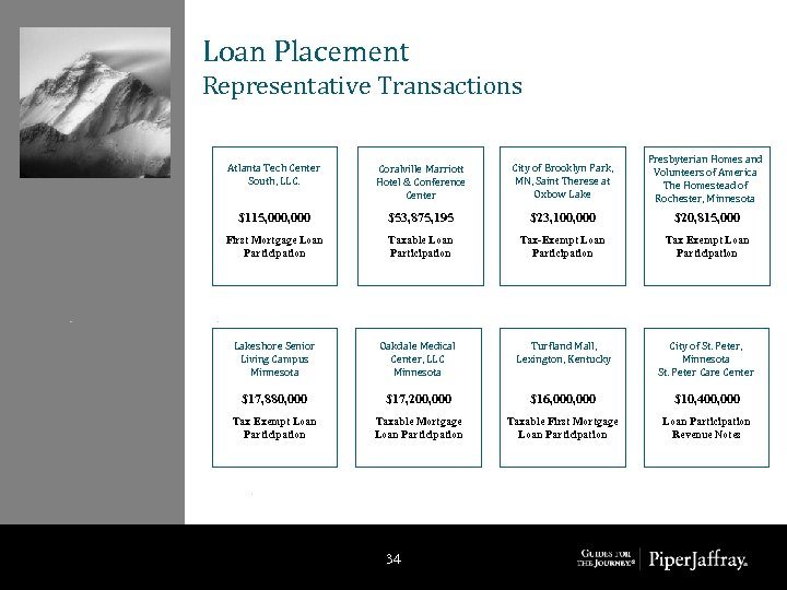 Loan Placement Representative Transactions Atlanta Tech Center South, LLC. Coralville Marriott Hotel & Conference