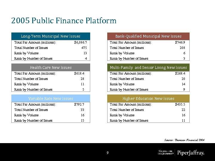 2005 Public Finance Platform Long-Term Municipal New Issues Total Par Amount (millions): Total Number