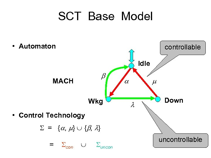 SCT Base Model • Automaton controllable Idle MACH Wkg Down • Control Technology =