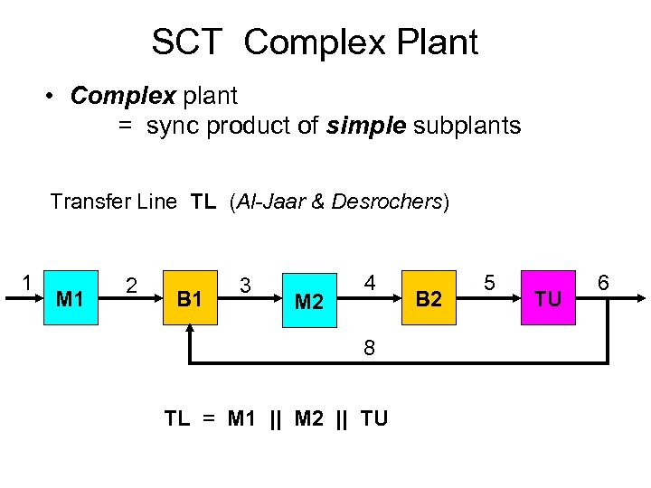 SCT Complex Plant • Complex plant = sync product of simple subplants Transfer Line