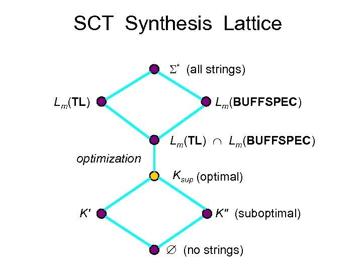 SCT Synthesis Lattice * (all strings) Lm(TL) Lm(BUFFSPEC) Lm(TL) Lm(BUFFSPEC) optimization Ksup (optimal) K'