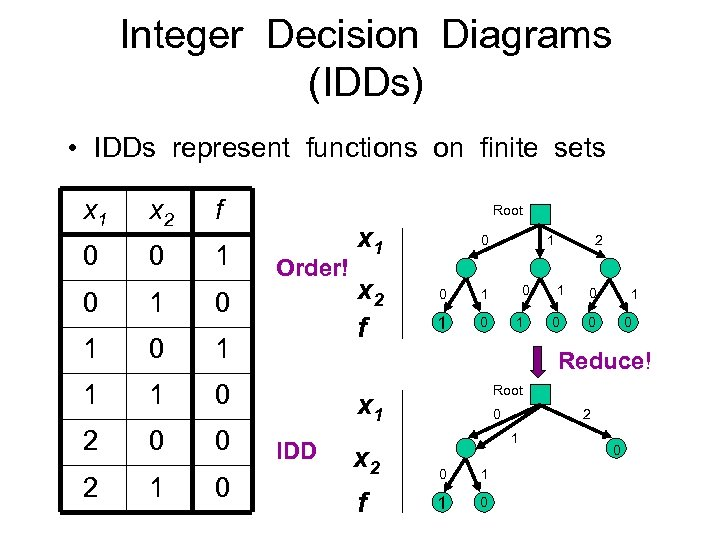 Integer Decision Diagrams (IDDs) • IDDs represent functions on finite sets x 1 0