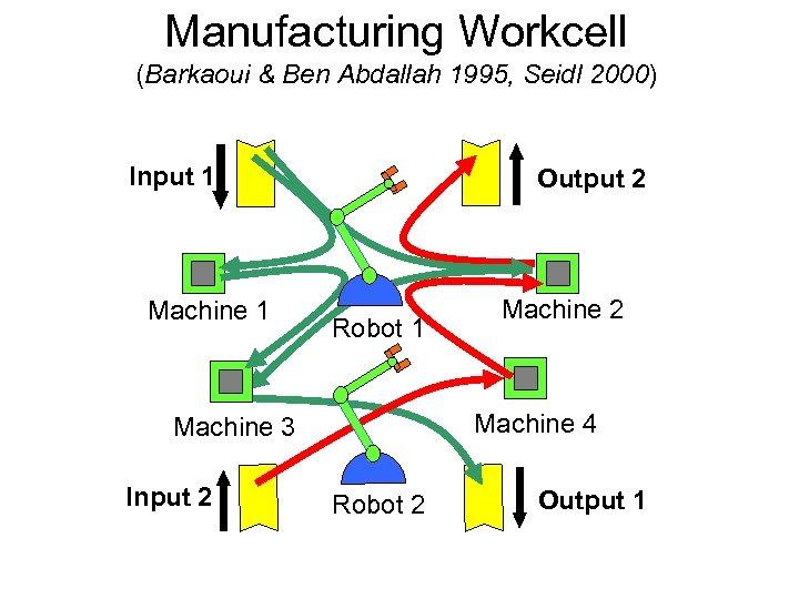 Manufacturing Workcell (Barkaoui & Ben Abdallah 1995, Seidl 2000) Input 1 Machine 1 Output