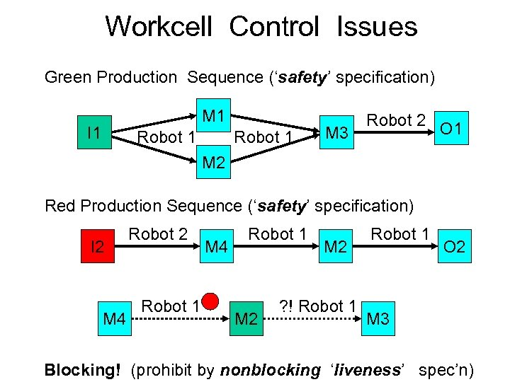 Workcell Control Issues Green Production Sequence ('safety' specification) M 1 I 1 Robot 1