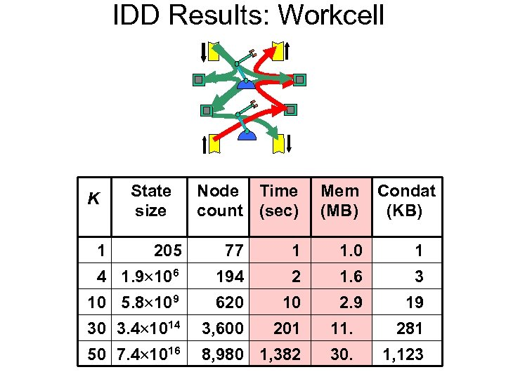 IDD Results: Workcell K State size Node Time count (sec) Mem (MB) Condat (KB)
