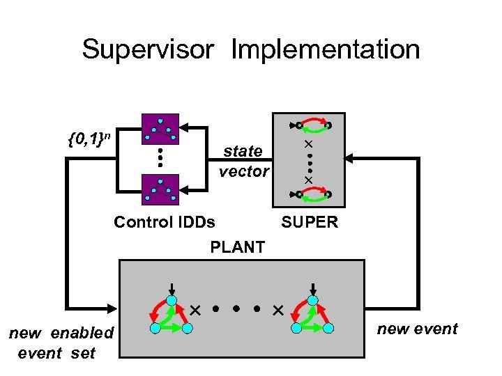 Supervisor Implementation {0, 1}n state vector Control IDDs SUPER PLANT new enabled event set