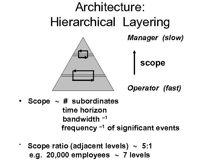 Architecture: Hierarchical Layering Manager (slow) scope Operator (fast) • Scope # subordinates time horizon