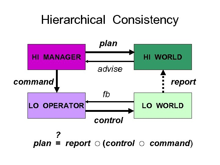 Hierarchical Consistency plan HI MANAGER HI WORLD advise command report fb LO OPERATOR LO