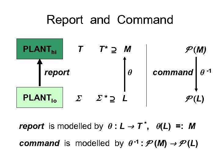 Report and Command PLANThi T T* M report PLANTlo * L (M) command -1