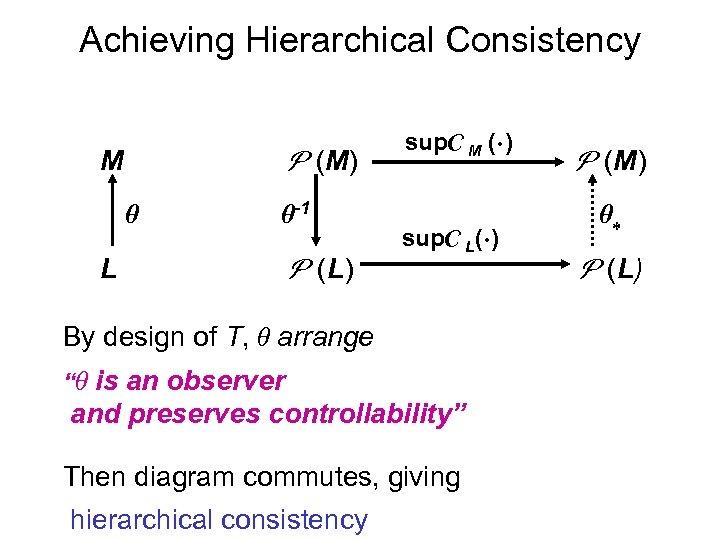Achieving Hierarchical Consistency (M) M -1 L (L) sup M ( ) sup L(
