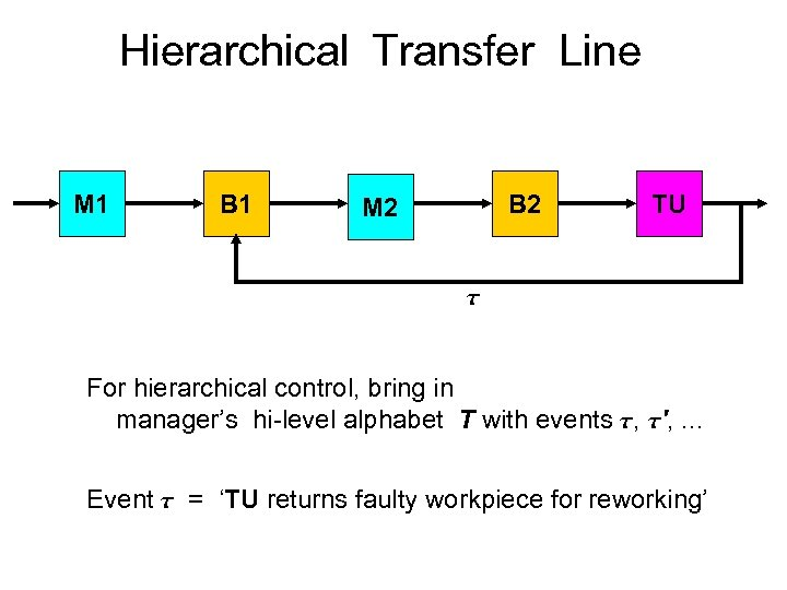 Hierarchical Transfer Line M 1 B 2 M 2 TU For hierarchical control, bring