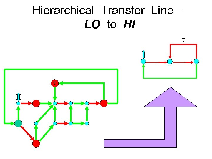 Hierarchical Transfer Line – LO to HI