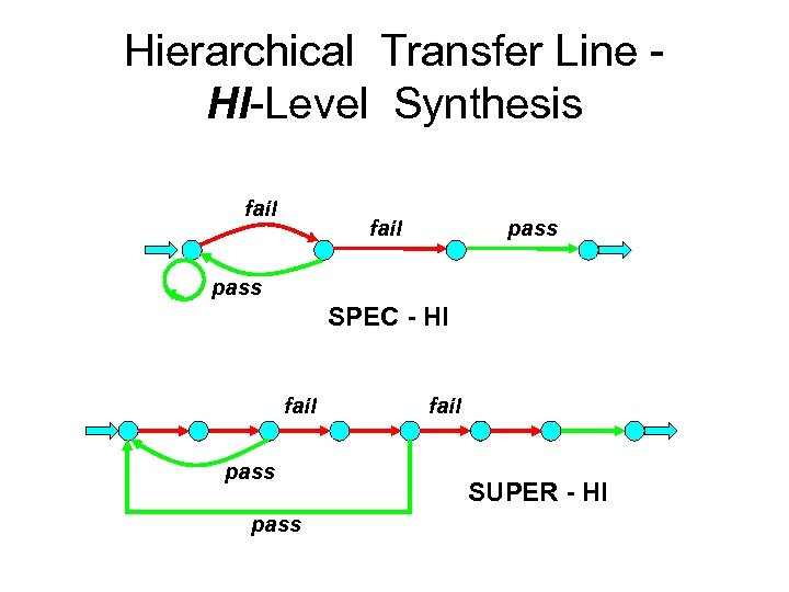 Hierarchical Transfer Line HI-Level Synthesis fail pass SPEC - HI fail pass fail SUPER