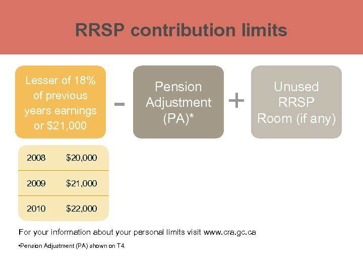 RRSP contribution limits Lesser of 18% of previous years earnings or $21, 000 2008