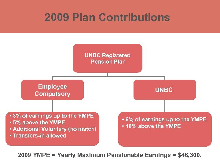 2009 Plan Contributions UNBC Registered Retirement Savings Plan (RRSP) Pension Plan Employee Compulsory •