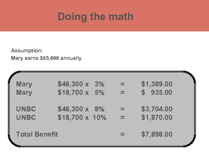 Doing the math Assumption: Registered Retirement Savings Plan (RRSP) Mary earns $65, 000 annually.