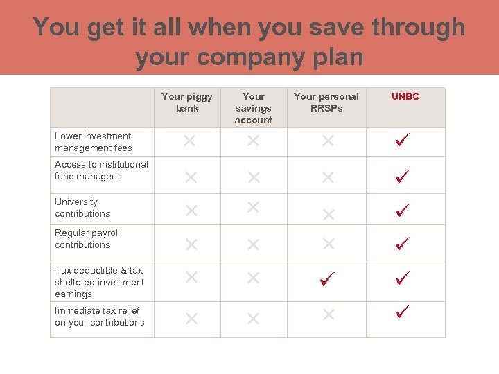 You get it all when you save through your company plan Your piggy bank