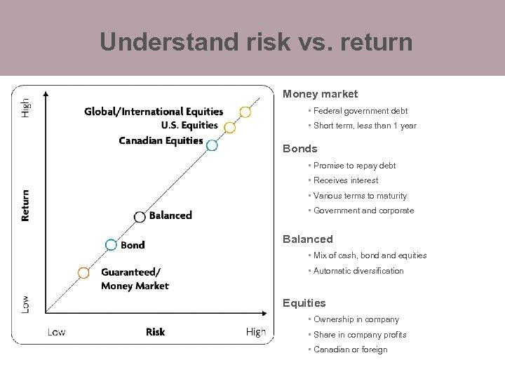 Understand risk vs. return Money market • Federal government debt • Short term, less