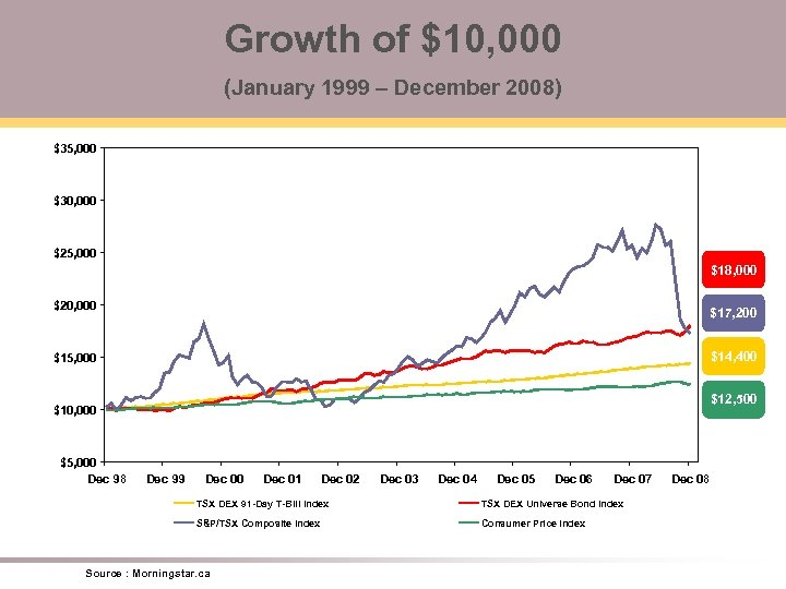 Growth of $10, 000 (January 1999 – December 2008) $35, 000 $30, 000 $25,