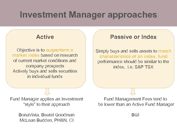 Investment Manager approaches Active Passive or Index Objective is to outperform a market index