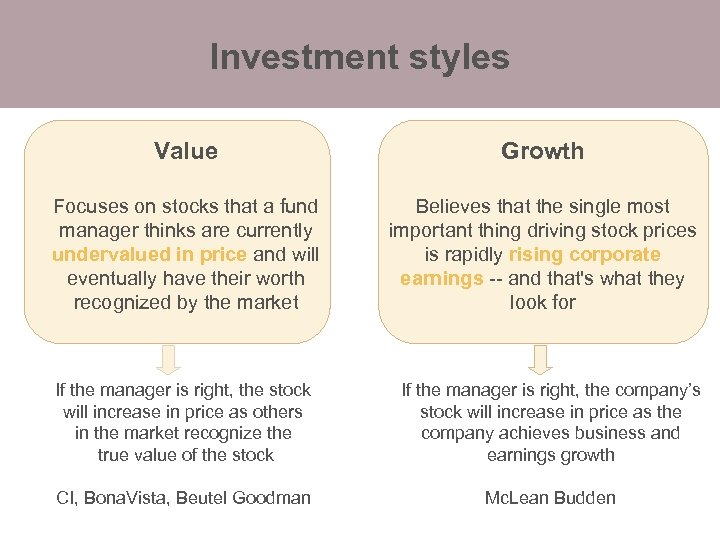 Investment styles Value Growth Focuses on stocks that a fund manager thinks are currently