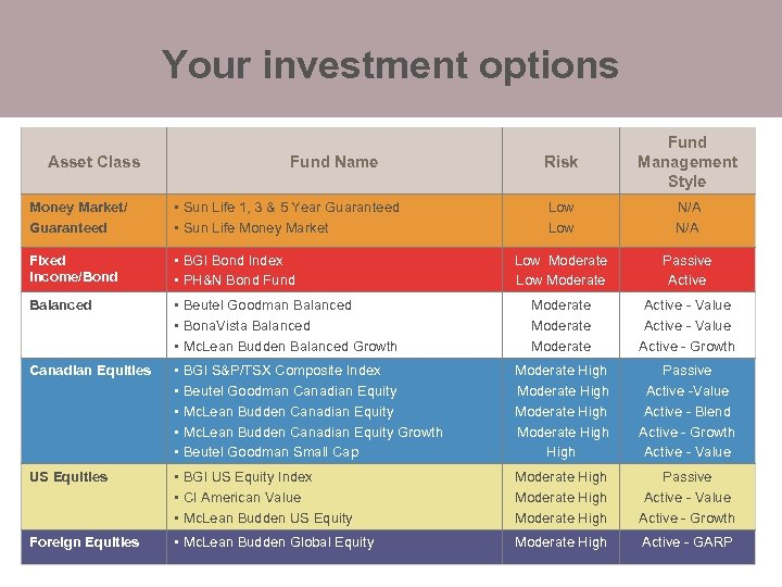 Your investment options Asset Class Fund Name Risk Fund Management Style Low N/A Low
