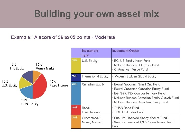 Building your own asset mix Example: A score of 36 to 85 points -