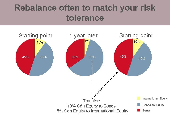 Rebalance often to match your risk tolerance Starting point 10% 1 year later 5%