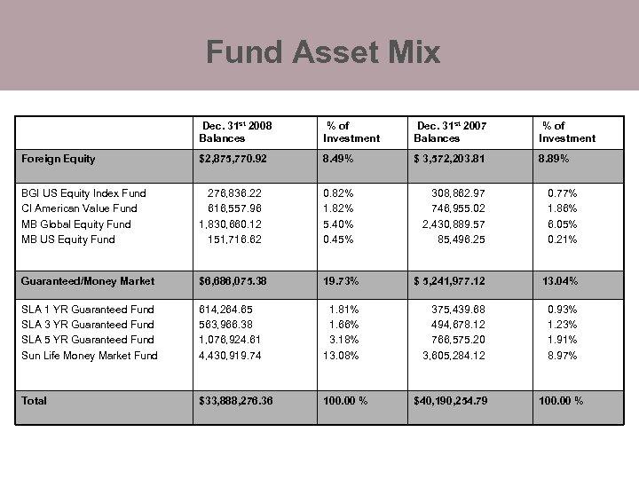 Fund Asset Mix Dec. 31 st 2008 Balances % of Investment Dec. 31 st