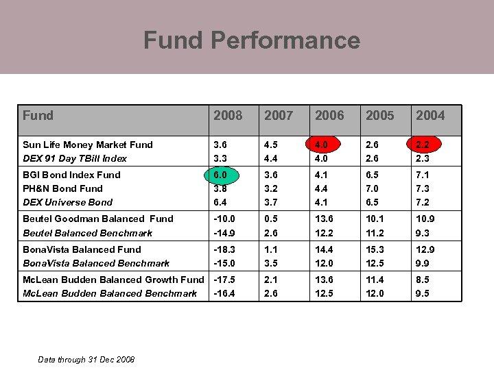 Fund Performance Fund 2008 2007 2006 2005 2004 Sun Life Money Market Fund DEX