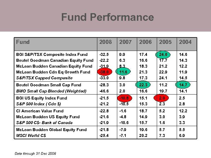 Fund Performance Fund 2008 2007 2006 2005 2004 BGI S&P/TSX Composite Index Fund Beutel