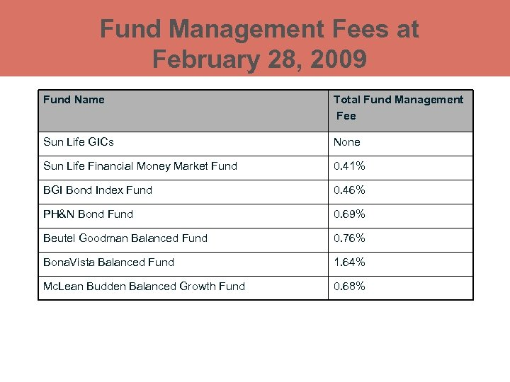 Fund Management Fees at February 28, 2009 Fund Name Total Fund Management Fee Sun