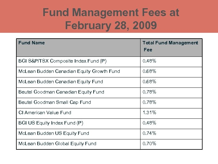 Fund Management Fees at February 28, 2009 Fund Name Total Fund Management Fee BGI