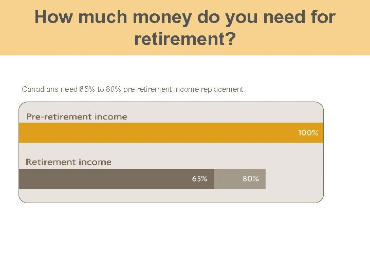 How much money do you need for retirement? Canadians need 65% to 80% pre-retirement