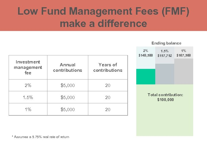 Low Fund Management Fees (FMF) make a difference Ending balance 2% $148, 588 Investment