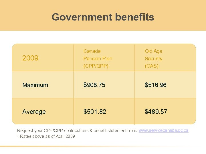 Government benefits Canada Old Age Pension Plan Security (CPP/QPP) (OAS) Maximum $908. 75 $516.