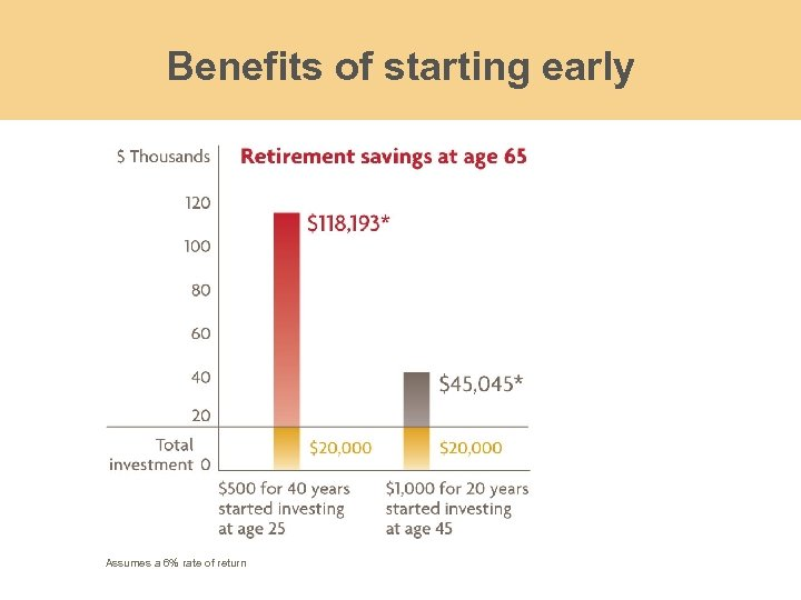 Benefits of starting early Assumes a 6% rate of return